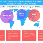 Global Time of Flight Sensor Market: Industry Analysis, Segmentation, and Forecasts by Technavio