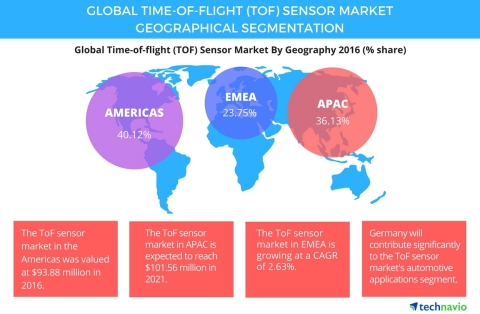 Technavio has published a new report on the global time-of-flight (TOF) sensor market from 2017-2021 ...