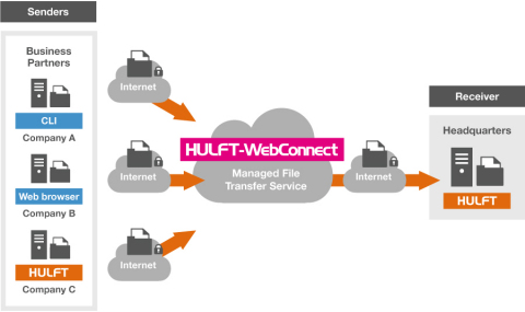 HULFT-WebConnect and HULFT work together to enable secure and reliable data exchange via the internet, removing the need for virtual private networks (VPN), dedicated lines, or specialized network hardware. (Graphic: Business Wire)