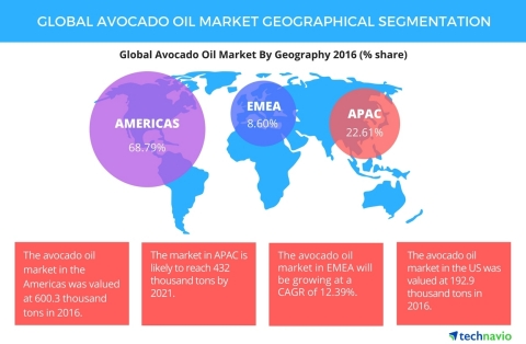 Technavio has published a new report on the global avocado oil market from 2017-2021. (Photo: Business Wire)