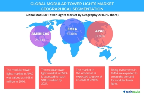 Technavio has published a new report on the global modular tower lights market from 2017-2021. (Photo: Business Wire)