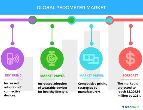 Technavio has published a new report on the global pedometer market from 2017-2021. (Graphic: Business Wire)