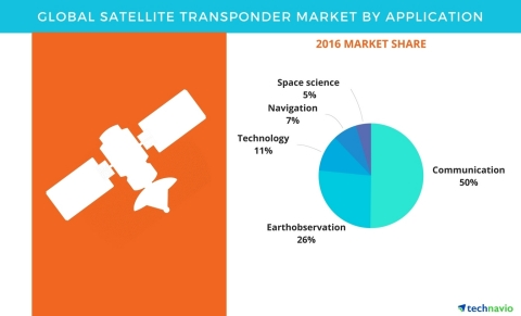 Technavio has published a new report on the global satellite transponder market from 2017-2021. (Graphic: Business Wire)