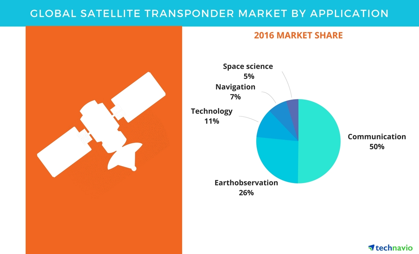 Satellite Transponder Market Share, Size, Segments, and Forecasts by ...