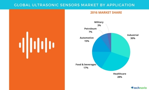 Technavio has published a new report on the global ultrasonic sensors market from 2017-2021. (Graphic: Business Wire)