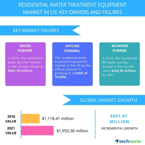Technavio has published a new report on the residential water treatment equipment market in the US from 2017-2021. (Graphic: Business Wire)