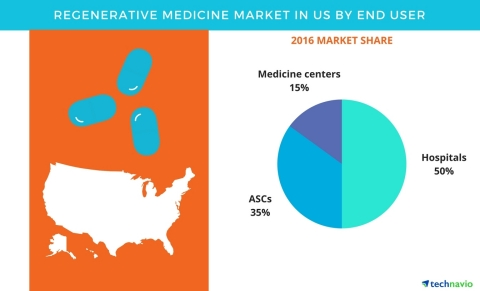 Technavio has published a new report on the regenerative medicine market in the US from 2017-2021. (Graphic: Business Wire)