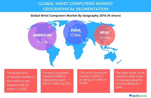 Technavio has published a new report on the global wrist computers market from 2017-2021. (Graphic: Business Wire)