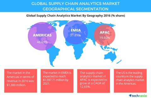 Technavio has published a new report on the global supply chain analytics market from 2017-2021. (Gr ...