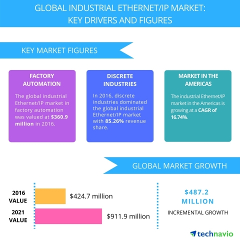 Technavio has published a new report on the global industrial Ethernet/IP market from 2017-2021. (Graphic: Business Wire)