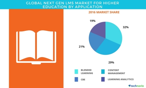 Technavio has published a new report on the global next gen LMS market for higher education from 2017-2021. (Graphic: Business Wire)