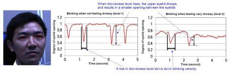 Photo 1: <瞬目による眠気検知> 目の輪郭を抽出(写真)し、瞼の開口度から瞬きの時間変化をモニタリング(グラフ)。 (画像:ビジネスワイヤ)