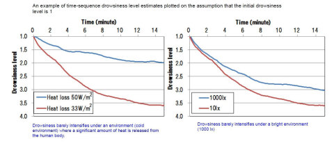 Photo 2: Relationship between the in-vehicle environment and drowsiness level estimates (Graphic: Business Wire)