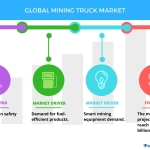 Top 5 Vendors in the Mining Truck Market From 2017 to 2021: Technavio