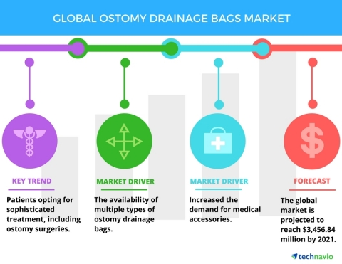 Technavio has published a new report on the global ostomy drainage bags market from 2017-2021. (Grap ...