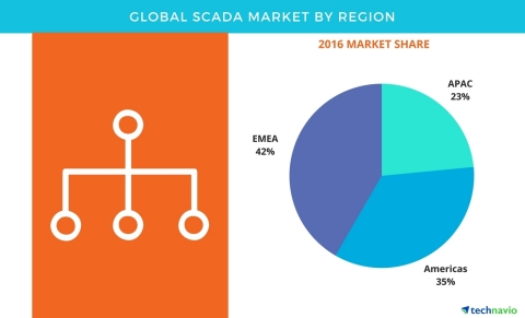 Technavio has published a new report on the global SCADA market from 2017-2021. (Graphic: Business Wire)
