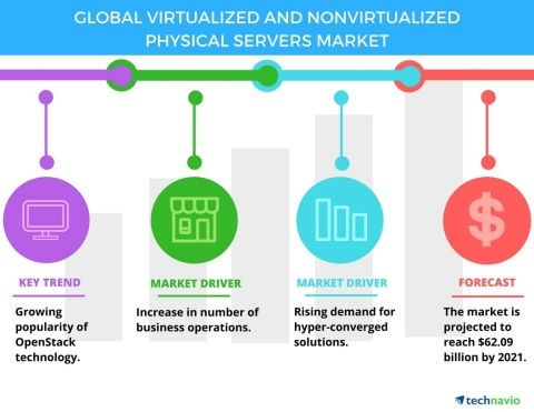Technavio has published a new report on the global virtualized and nonvirtualized physical servers market from 2017-2021. (Graphic: Business Wire)