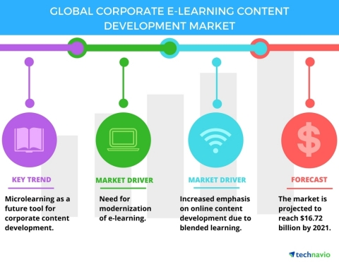 Technavio has published a new report on the global corporate e-learning content development market from 2017-2021. (Graphic: Business Wire)