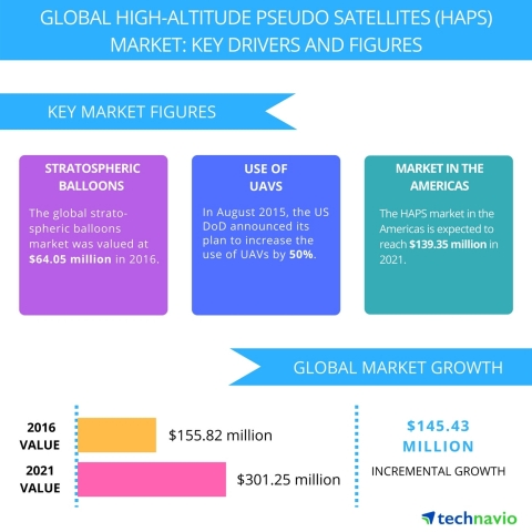 Technavio has published a new report on the global high-altitude pseudo satellites market from 2017-2021. (Graphic: Business Wire)