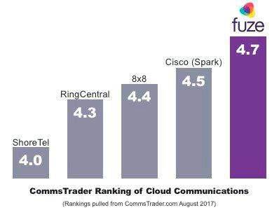 CommsTrader Ranking of Cloud Communications Platforms (Photo: Fuze)