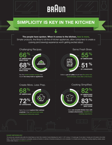 New International Survey in US and Canada Reveals That Most Adults Agree That Using One Versatile Kitchen Tool With Multiple Attachments Would Simplify Their Cooking Experience