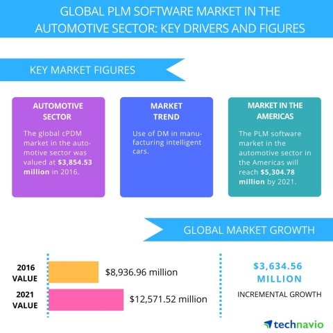 Technavio has published a new report on the global PLM software market in the automotive sector from 2017-2021. (Graphic: Business Wire)