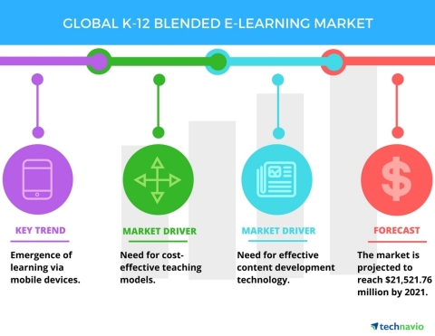 Technavio has published a new report on the global K-12 blended e-learning market from 2017-2021. (Graphic: Business Wire)