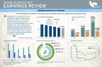 2Q17 Earnings Infographic (Graphic: Business Wire)