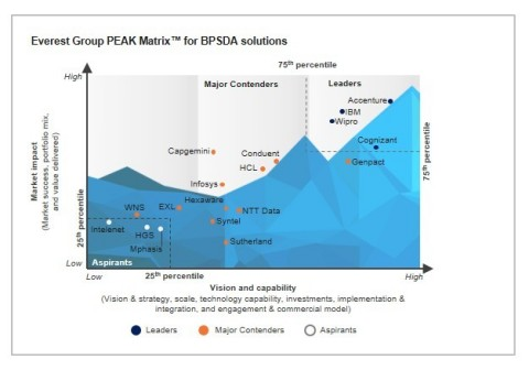 Business Process Services Delivery Automation (BPSDA) Service Provider Landscape with PEAK™ Assessment 2017, Everest Group (Graphic: Business Wire)