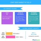 Technavio has published a new report on the craft beer market in the US from 2017-2021. (Photo: Business Wire)