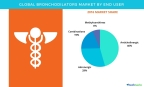 Technavio has published a new report on the global bronchodilators market from 2017-2021. (Photo: Business Wire)