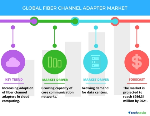 Technavio has published a new report on the global fiber channel adapter market from 2017-2021. (Photo: Business Wire)