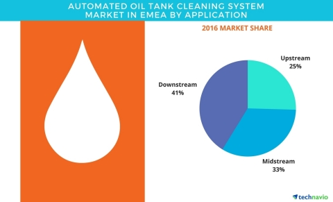 Technavio has published a new report on the automated oil tank cleaning system market in EMEA from 2017-2021. (Graphic: Business Wire)