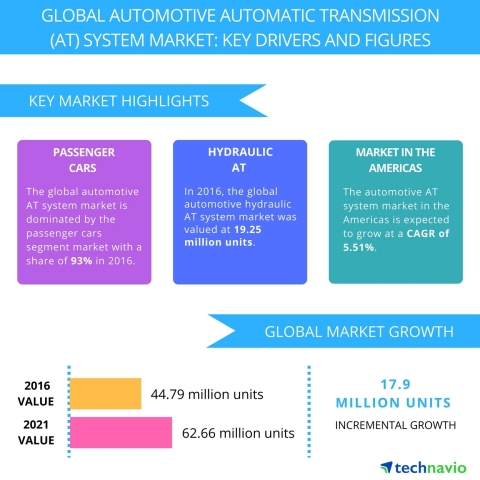 Technavio has published a new report on the global automotive automatic transmission system market from 2017-2021. (Graphic: Business Wire)