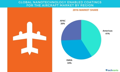 Technavio has published a new report on the global nanotechnology enabled coatings for aircraft market from 2017-2021. (Photo: Business Wire)