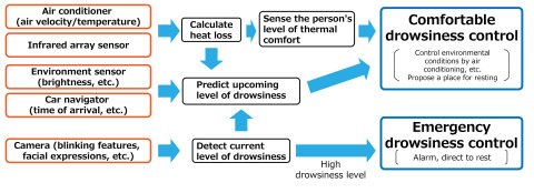 Photo 4: Conceptual diagram of Panasonic's drowsiness control technology (Graphic: Business Wire)