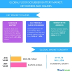 Technavio has published a new report on the global floor scrubber battery market from 2017-2021. (Graphic: Business Wire)