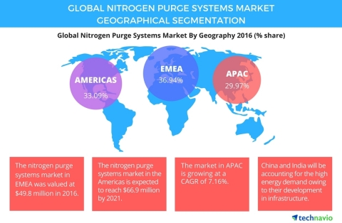 Technavio has published a new report on the global nitrogen purge systems market from 2017-2021. (Graphic: Business Wire)
