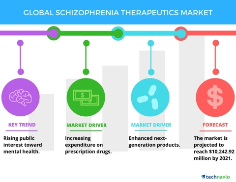 Technavio has published a new report on the global schizophrenia therapeutics market from 2017-2021. (Graphic: Business Wire)
