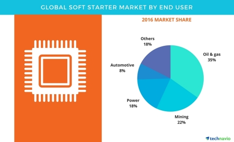 Technavio has published a new report on the global soft starter market from 2017-2021. (Graphic: Bus ...