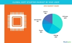 Technavio has published a new report on the global soft starter market from 2017-2021. (Graphic: Business Wire)