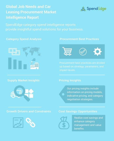 SpendEdge has announced the release of their 'Global Job Needs and Car Leasing Procurement Intelligence Report'. (Graphic: Business Wire)