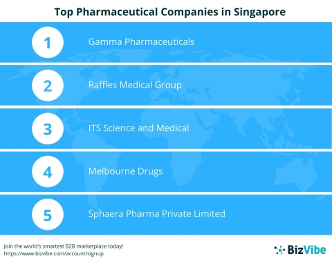Top Pharmaceutical Companies in Singapore (Graphic: Business Wire)