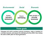 Yokogawa Establishes Sustainability Goals for the Year 2050
