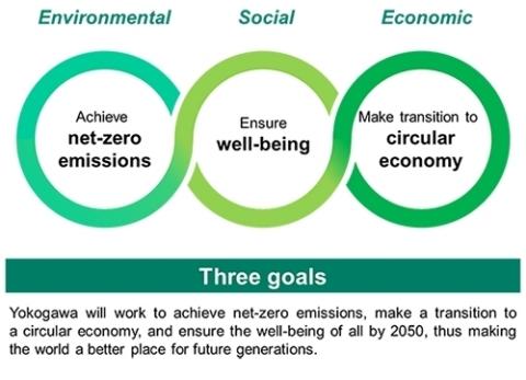 "Yokogawa's sustainability goals: ""Three goals"" (Graphic: Yokogawa Electric Corporation)"