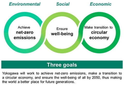 "Yokogawa""s sustainability goals: ""Three goals"" (Graphic: Yokogawa Electric Corporation)"