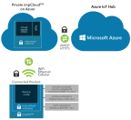 Electric Imp's All-Azure Solution for Industrial IoT (Graphic: Business Wire)
