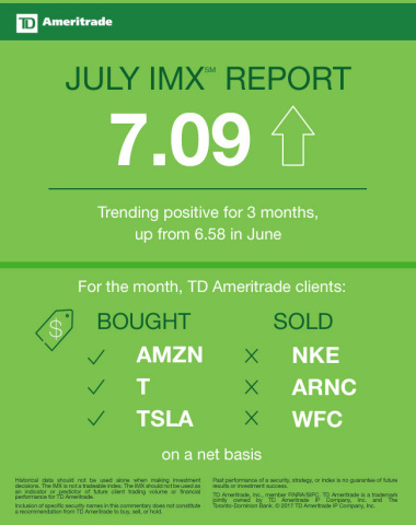 TD Ameritrade July 2017 Investor Movement Index (Graphic: TD Ameritrade)