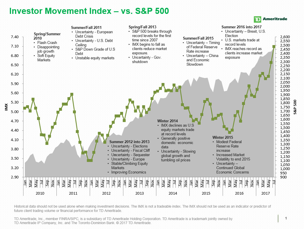 """should retail investors invest in index Passive investing has been ridiculed by wall street for decades  intention of  following bogle into index funds when he stated: """"i can't believe that  powerful  financial services industry exploits vulnerable individual investors."""