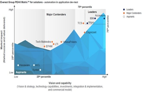Accenture is positioned as a Leader in both market impact and vision and capability for its application automation solutions (Graphic: Business Wire)